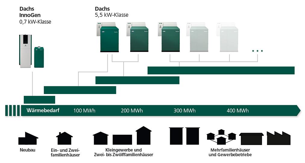 SenerTec Center Oberland - Dachs Produktfamilie Grafik